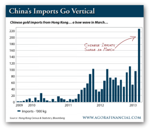 China's Imports Go Vertical