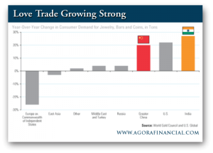 Frank Holmes: Love Trade Growing Strong