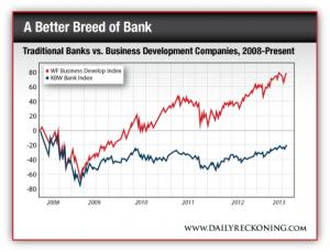 Traditional Banks vs. Business Development Companies, 2008 - Present