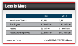 Key bank stats in 1994 and 2012