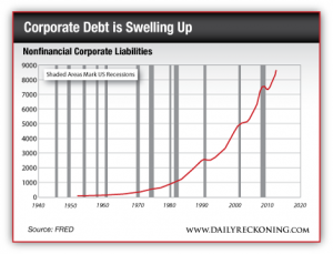 Nonfinancial Corporate Liabilities