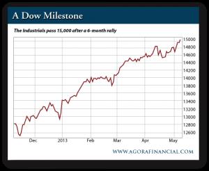 A Dow Milestone