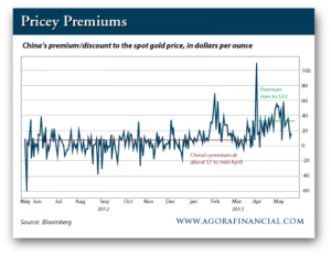 China's premium/discount to the spot gold price, in dollars per ounce