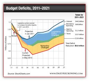 Total Deficit reduction is $5.8 trillion