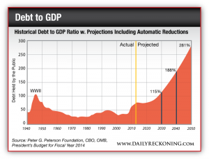 Historical debt to gdp ratio w/ projections including automatic reductions
