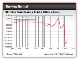 US Federal Budget Surplus or Deficit in Millions of Dollars