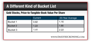 Gold Stocks, Price-to-Tangible-Book Value Per Share