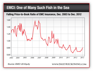 Falling Price-to-Book Ratio of EMC Insurance, Dec. 2003 to Dec. 2012