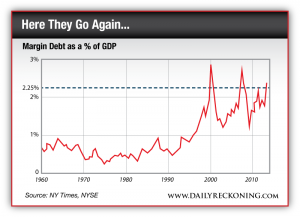 Margin Debt as a % of GDP