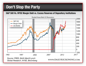S&P 500 vs. NYSE Margin Debt vs. Excess Reserves of Depository Institutions