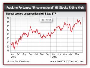 Market Vectors Unconventional Oil & Gas ETF