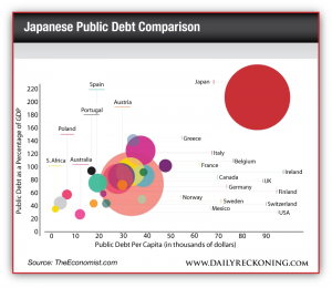 Japanese Public Debt Comparison