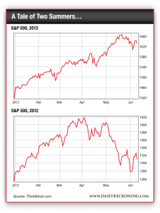 S&P 500 for summers of 2013 and 2012