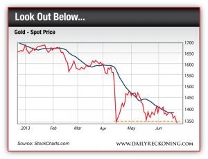 Gold - Spot Price