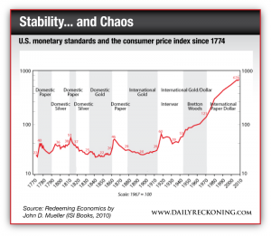 US monetary standards and the consumer price index since 1774