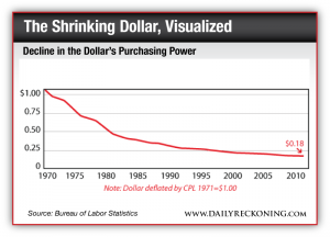 Decline in the Dollar's Purchasing Power