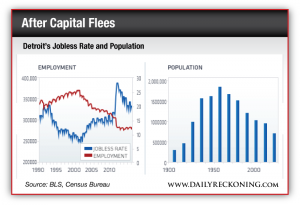Detroit's Jobless Rate and Population