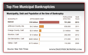 Municipality, Debt and Population at the time of Bankruptcy