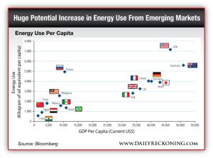 Energy Use Per Capita