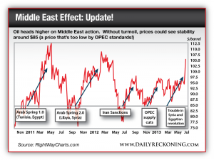 Oil heads higher on Middle East action. Without turmoil, prices could see stability around $85 (a price that's too low by OPEC standards!)