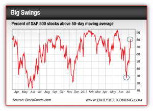 Percent of S&P 500 stocks above 50-day moving average