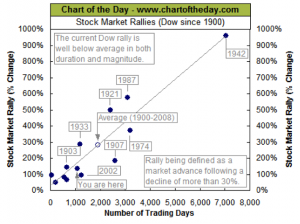 Stock Market Rallies