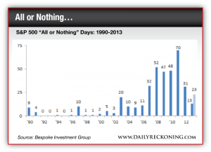 """S&P 500 """"All or Nothing"""" Days:1990-2013"""