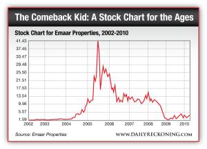 Stock Chart for Emaar Properties, 2002-2010