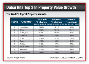 The World's Top 10 Property Markets
