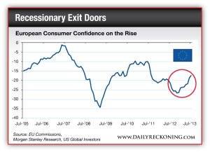 European Consumer Confidence on the Rise