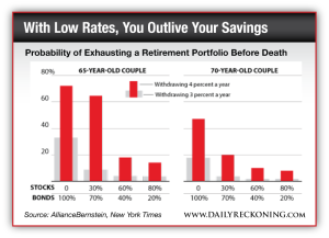 Probability of exhausting a retirement portfolio before death