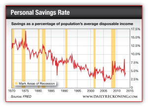 Savings as a percentage of population's average disposable income