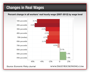 Percent change in all workers' real hourly wage (2007-2012) by wage level