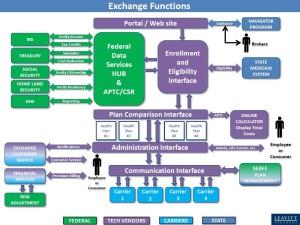 Obamacare Organizational Chart