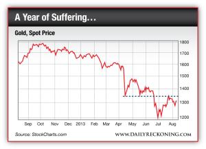 Gold, Spot Price