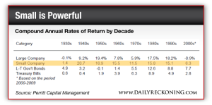 Compound Annual Rates of Return by Decade