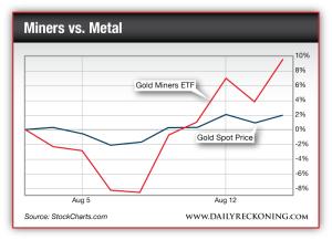 Gold Miners ETF vs. Gold Spot Price