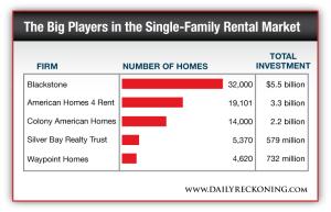The Single-Family Rental Market