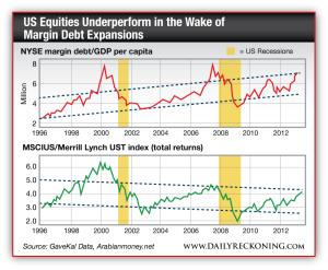 NYSE margin debt/GDP per capita and MSCIUS/Merrill Lynch UST index (total returns)