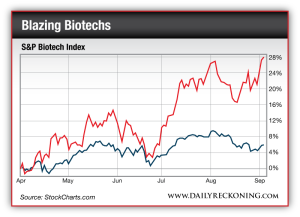 S&P Biotech Index