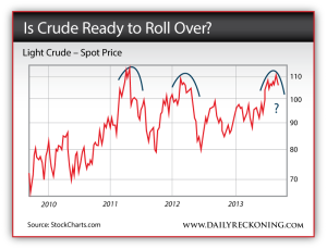 Light Crude Oil - Spot Price