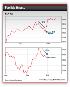 Chart comparing the trend of the S&P 500 during December of 2012 and September of 2013
