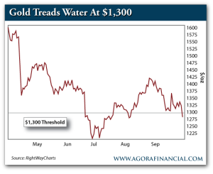 Gold Price, May 2013-Present