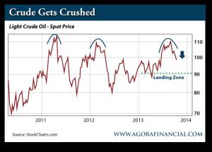 Light Crude Oil, Spot Price, 2010-Present