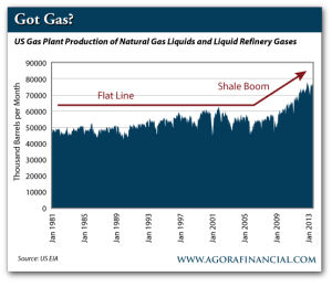 US Gas Plant Production of Natural Gas Liquids and Liquid Refinery Gases