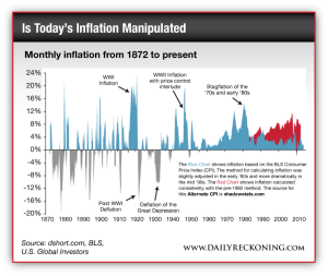 Monthly inflation from 1872 to present