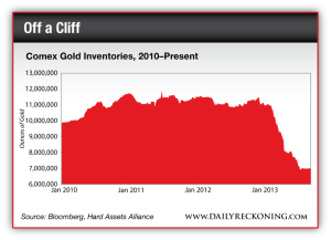 Comex Gold Inventories, 2010-Present