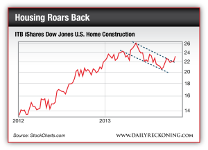 ITB iShares Dow Jones U.S. Home Construction, 2012-Present