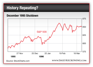 Chart showing the trend of the S&P 500 during the December 1995 government shutdown
