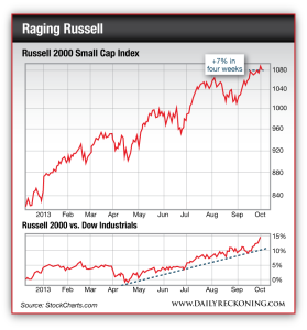 Chart comparing the Russell 200 to the Dow Industrials